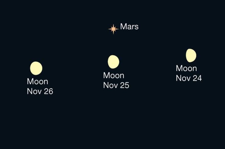 Moon under Mars, Nov 24-26, 2020