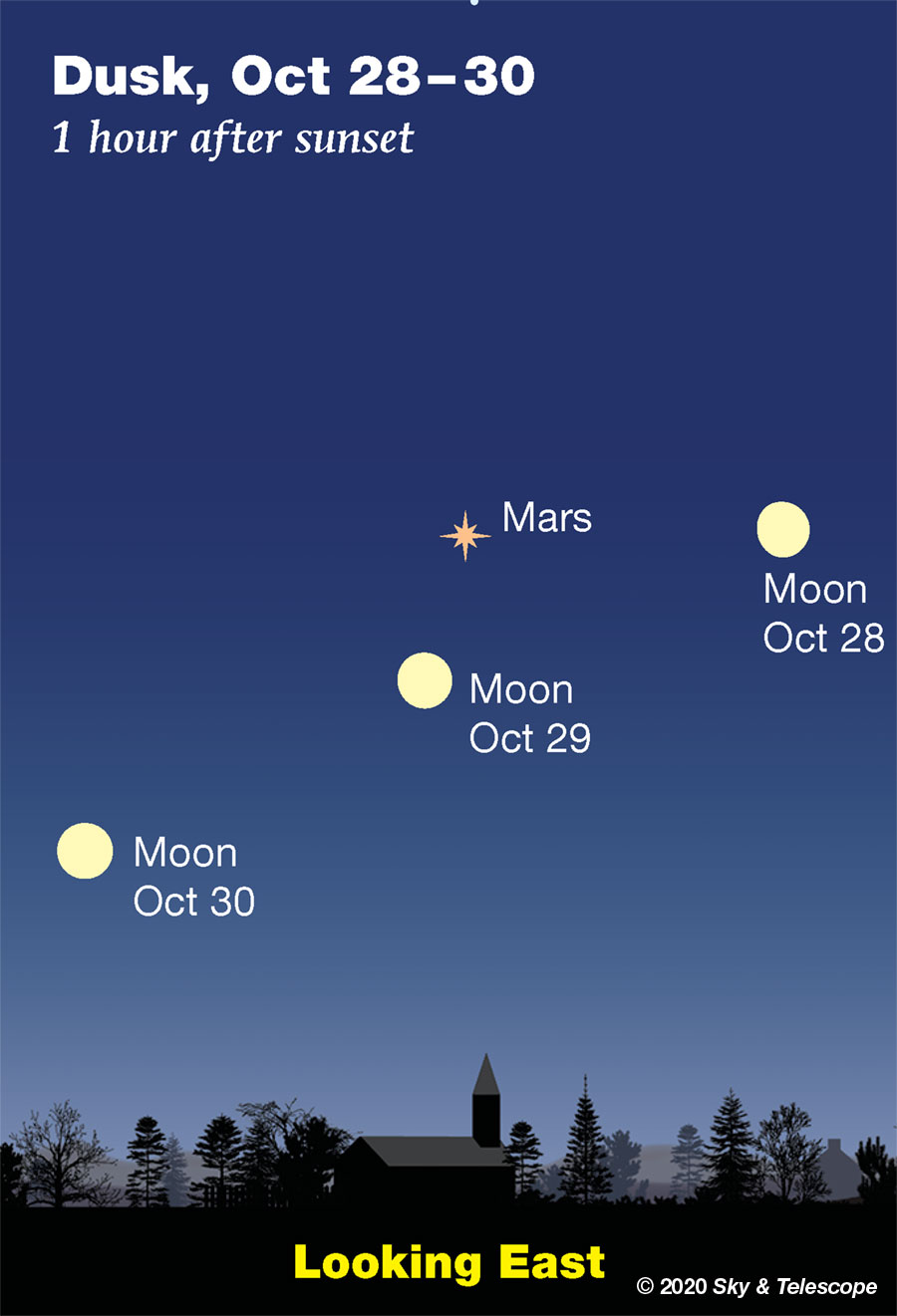 Moon and Mars, Oct. 28-30, 2020
