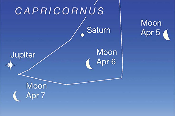 The waning Moon passes under Saturn and Jupiter at dawn, April 6-7, 2021
