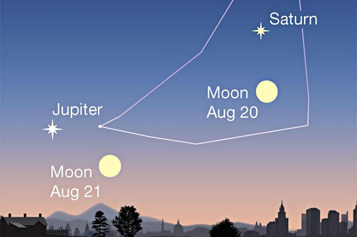 Moon under Saturn and Jupiter, Aug. 20-21, 2021