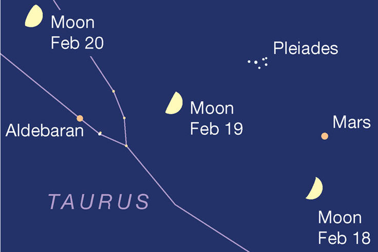 Moon passing Mars and Aldebaran, Feb. 18-20, 2021