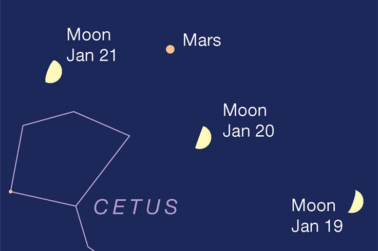 Moon passing Mars, Jan 20-21, 2021
