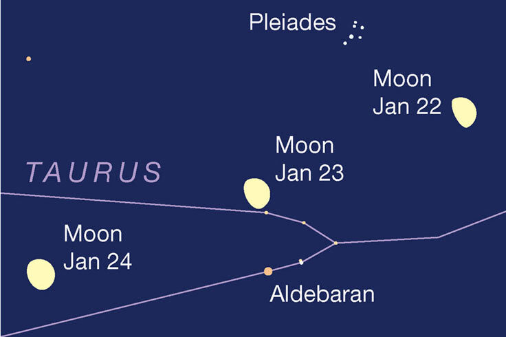 Moon, Aldebaran, Pleiades Jan 22-24, 2021,