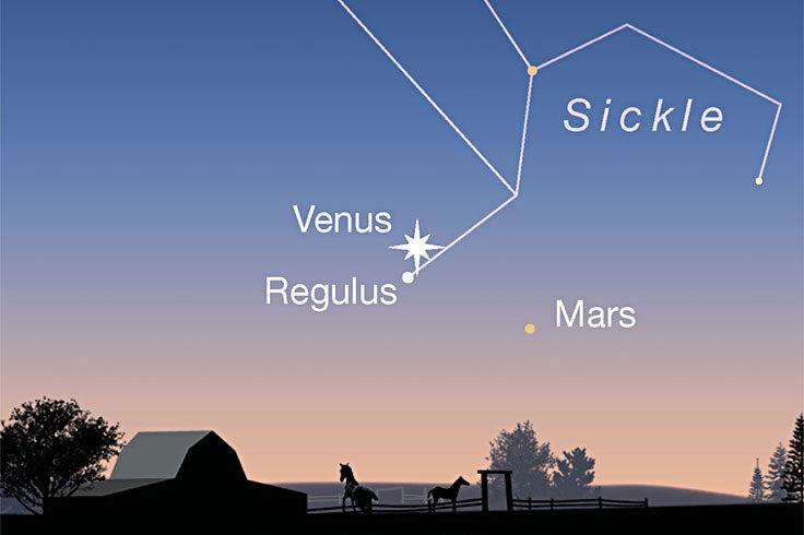 Venus, Regulus, Mars low in twilight, July 21, 2021