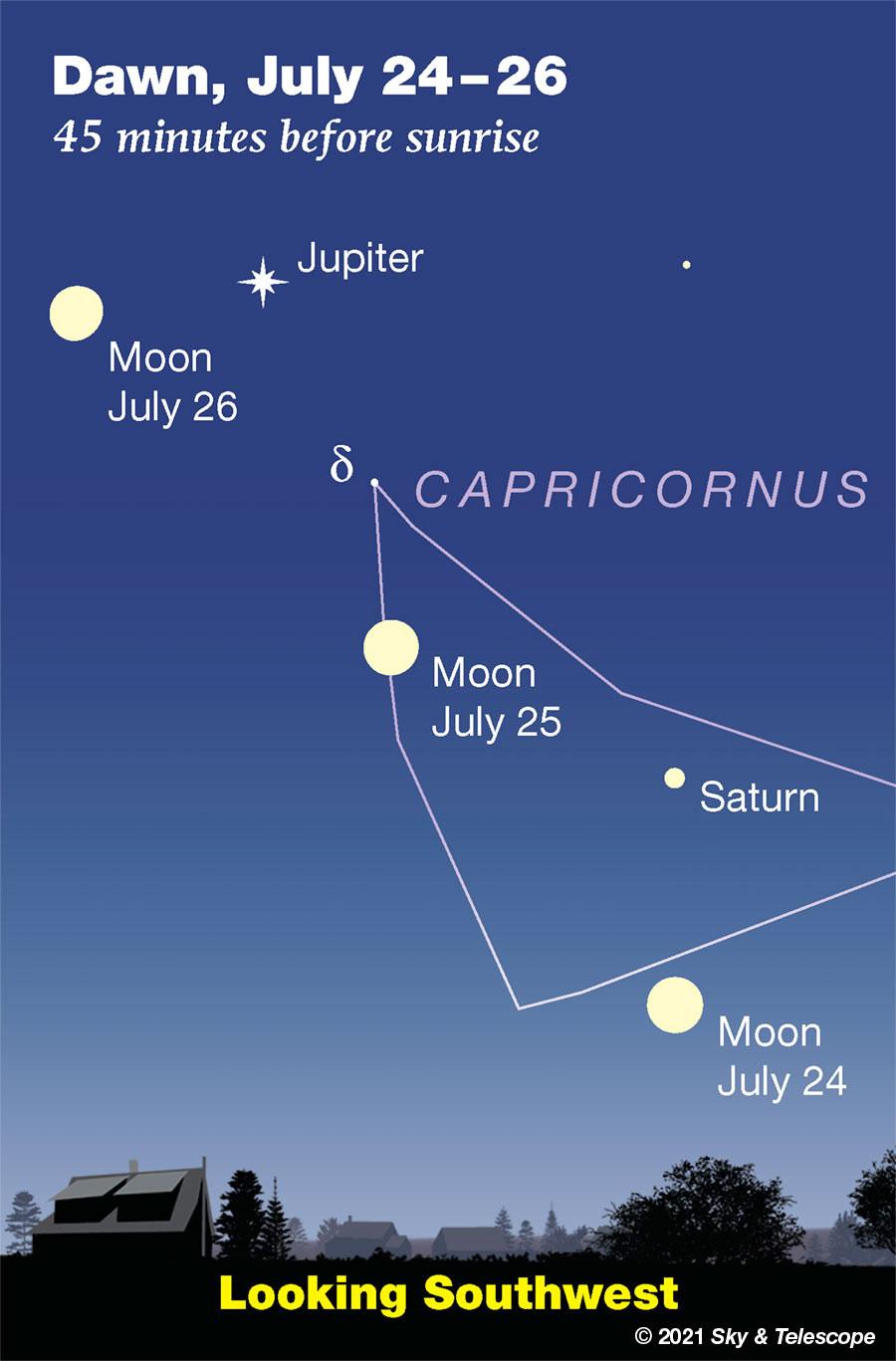 Full Moon passing Saturn and Jupiter as seen at dawn, July 24-26, 2021.