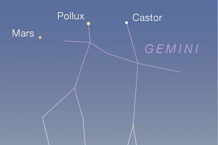 Mars, Pollux, Castor in twilight, early June 2021