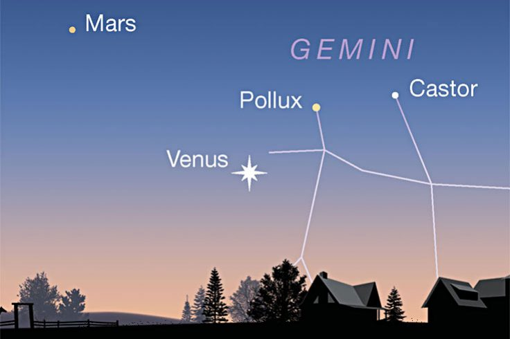 Venus and Mars in the western twilight, June 21, 2021