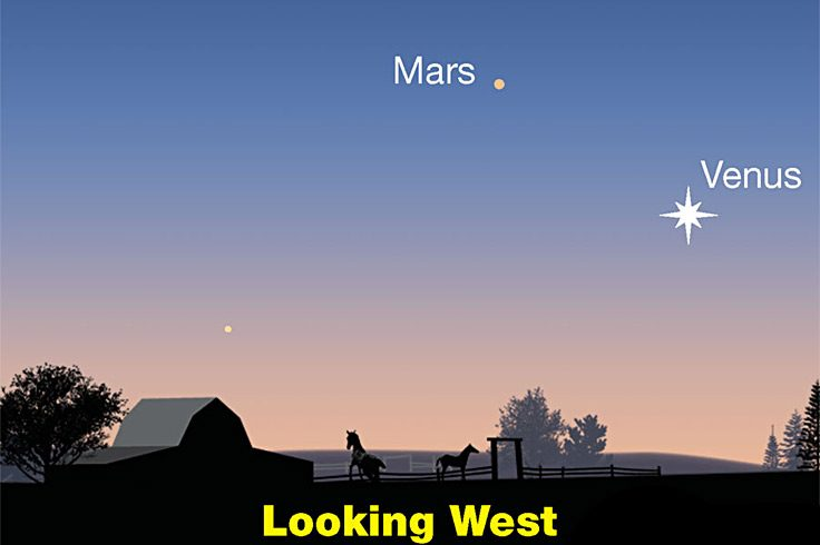 Venus and Mars in the west at dusk, late June 2021