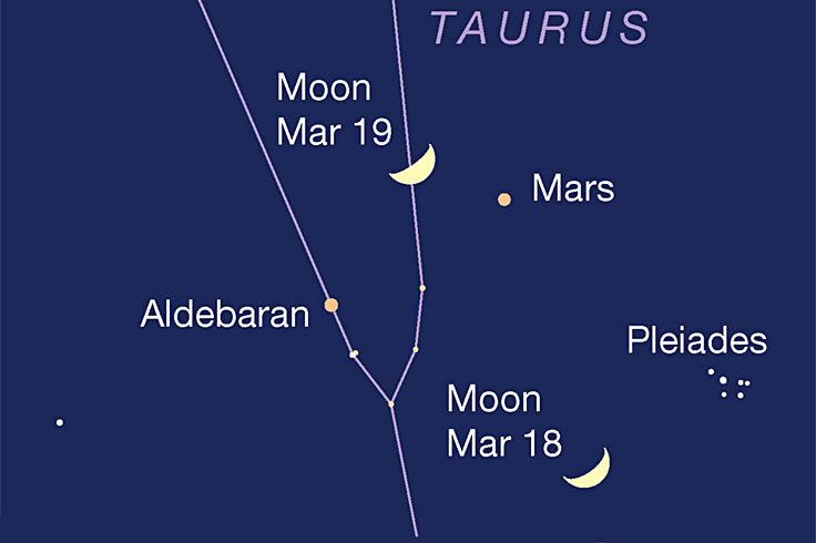 Moon passing Mars and Aldebaran, March 18-19, 2021