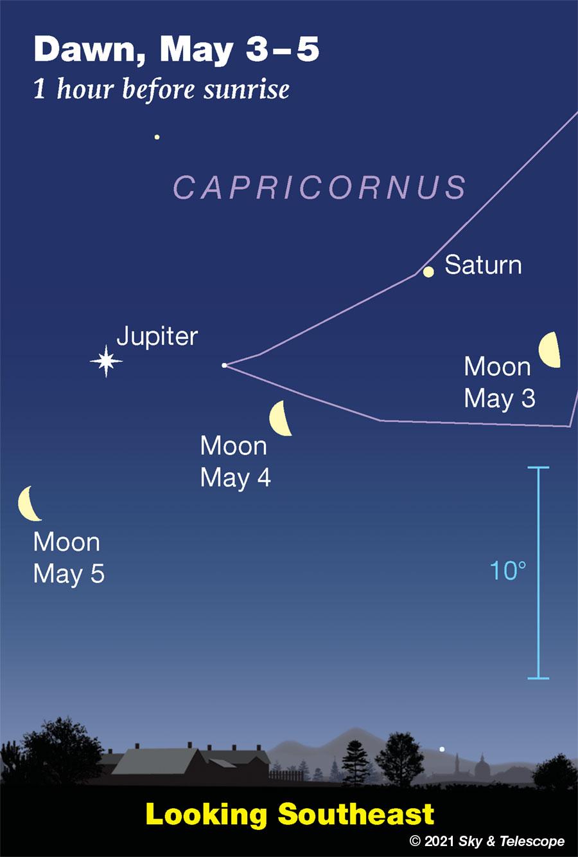 Waning Moon passing under Saturn and Jupiter, May 3-5, 2021