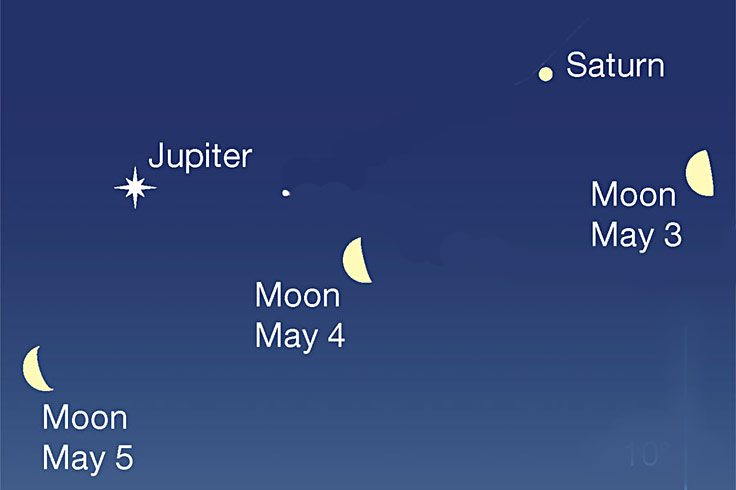 Moon with Jupiter and Saturn at dawn, May 3-5, 2021