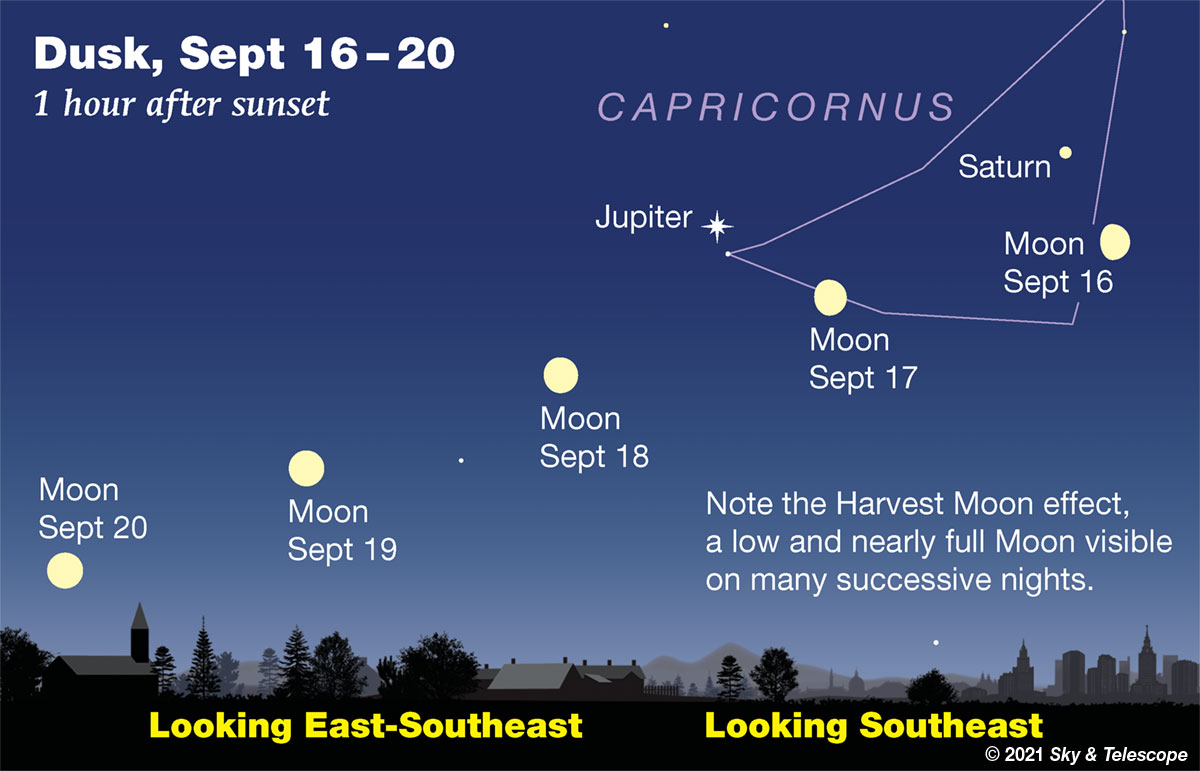 Waxing gibbous Moon passing under Saturn and Jupiter, Sept. 16-17, 2021.