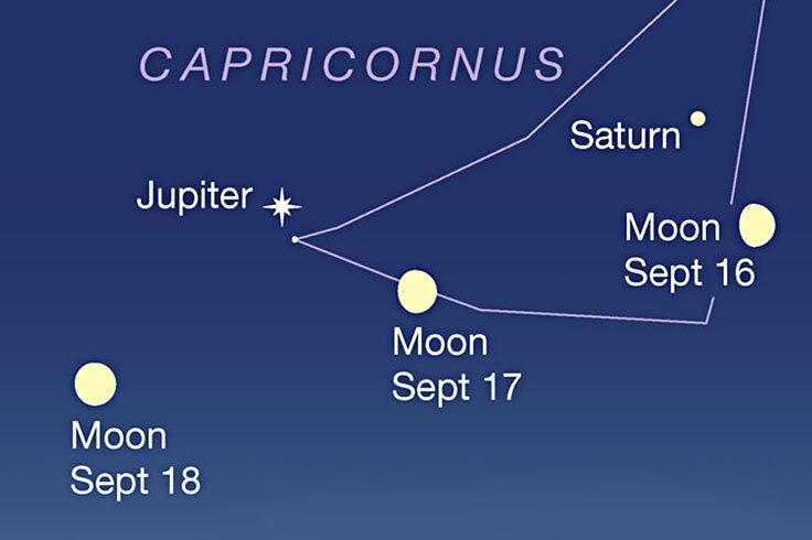 Moon under Saturn and Jupiter, Sept. 16-18, 2021