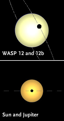 WASP-12 and Sun compared