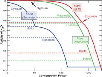 Salinity of Mars and Earth compared