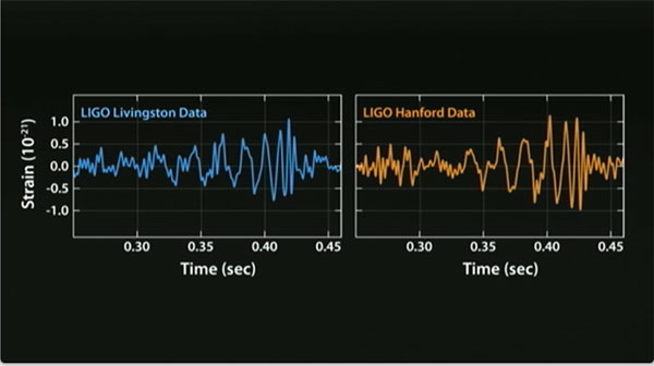 Gravitational Waveforms