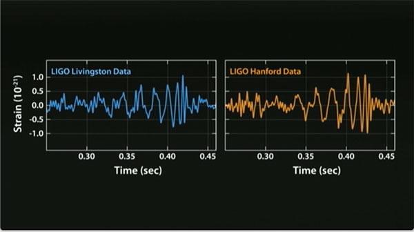 Gravitational Waveforms
