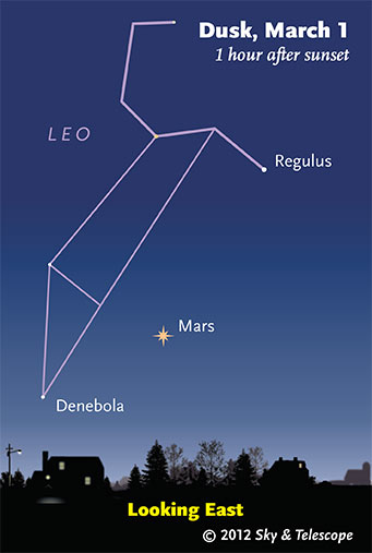 Looking East to see the brightest objects in the night sky on March 1 dusk.