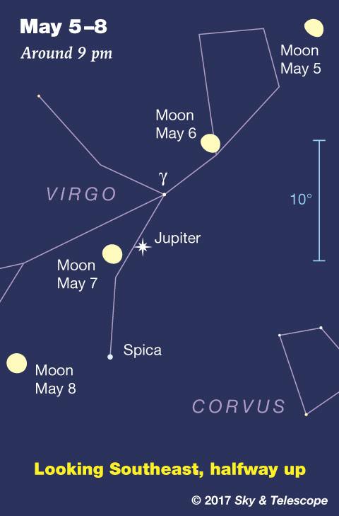 Moon and Jupiter, May 5-8, 2017