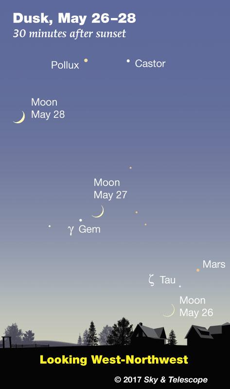 Moon and Mars at dusk, May 26-28, 2017