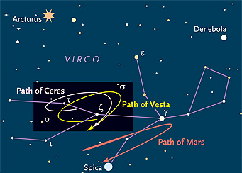Path of Ceres and Vesta in 2014