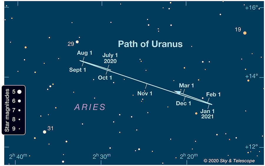 Path of Uranus 2020-2021