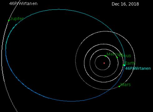 Orbit of comet 46P