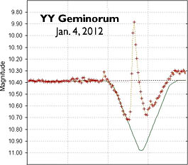 Flare from variable star YY Gem