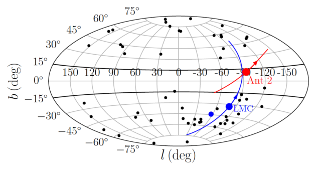 Plot of dwarf galaxies around Milky Way