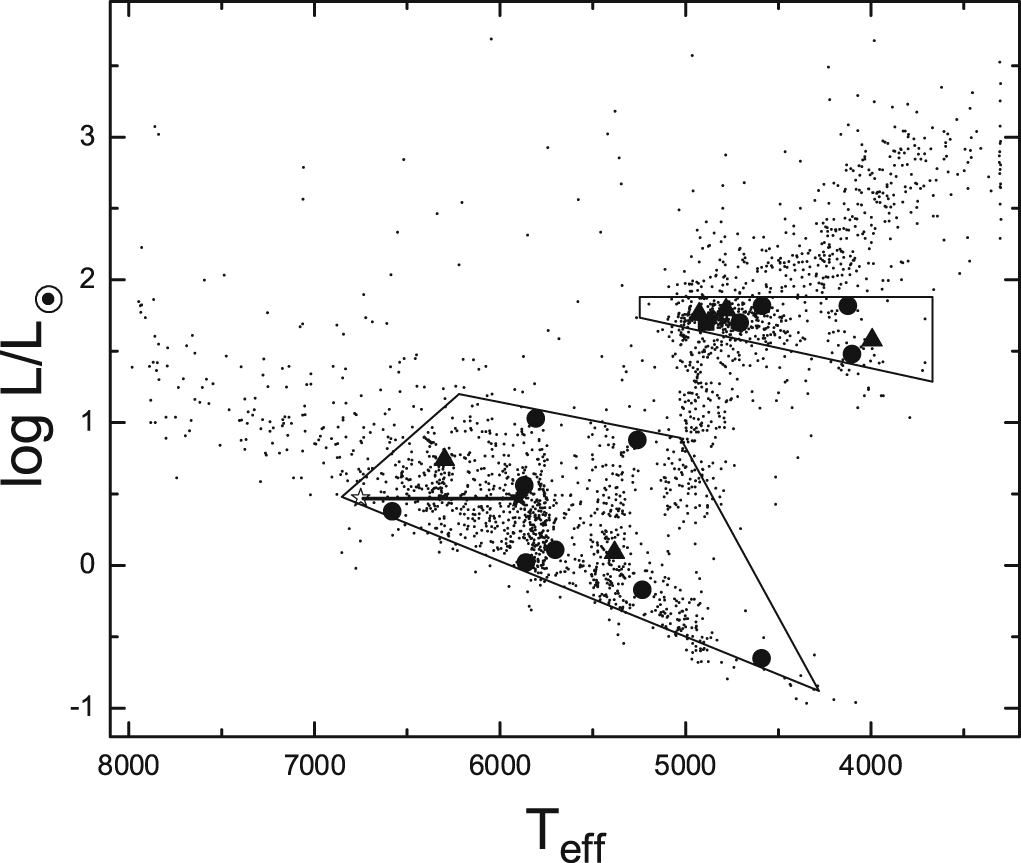 Color-magnitude diagram with dipper stars