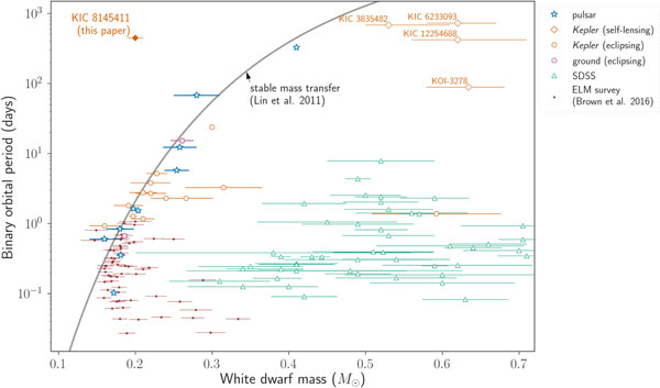 White dwarf orbital periods vs. masses