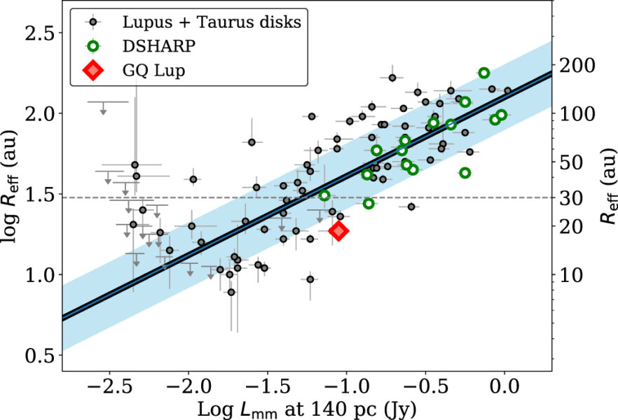 Size-luminosity relationship for millimeter continuum sources with disk properties.