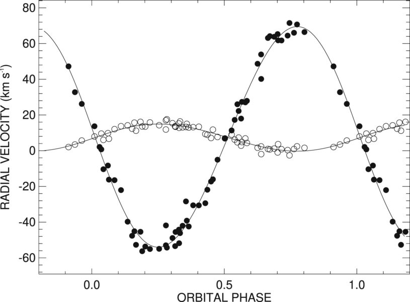 A graph suggesting that the B3 III and Be stars are a binary system.