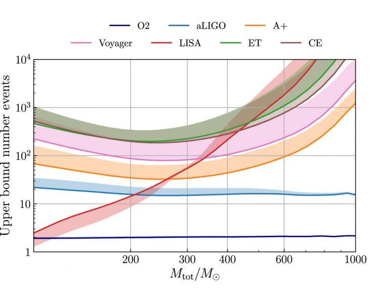 Estimated maximum number of black-hole-binary mergers detected per year