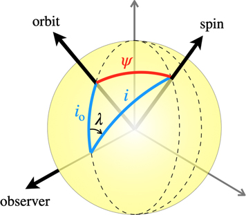 A diagram illustrating the angle between the sky-projected stellar spin and planetary orbit and the actual 3D angle between the spin and orbit