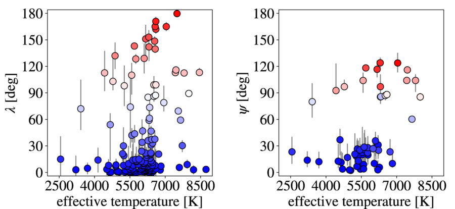 Two graphs comparing the distribution of orbits in misaligned systems that the scientists' expected and the actual distribution