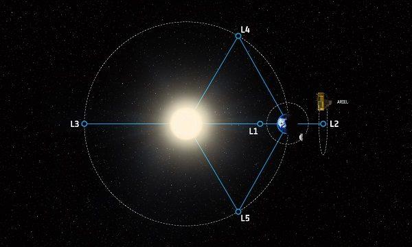 ARIEL's orbit