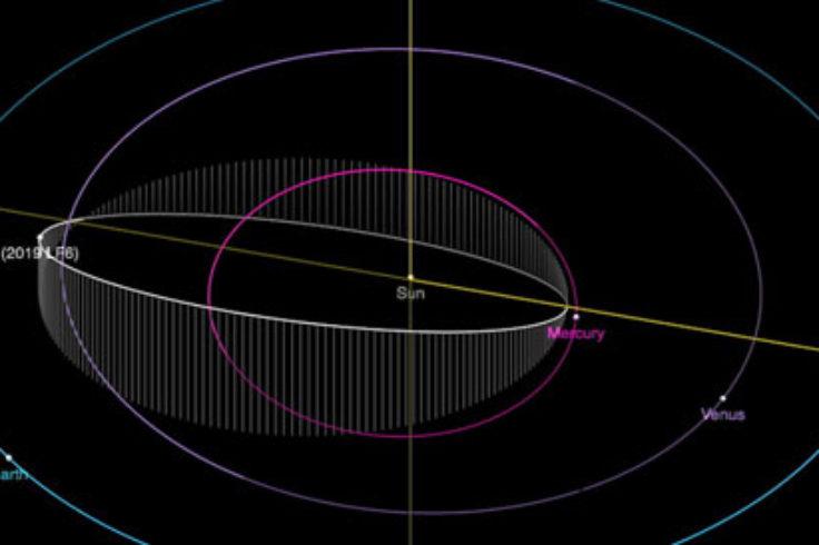 Orbit of asteroid 2019 LF6