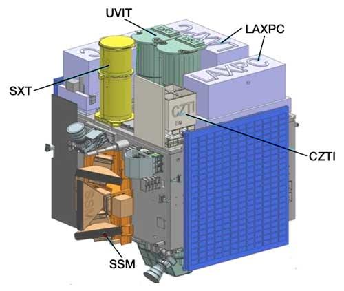 Astrosat's Instrument Payloads