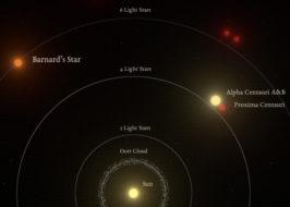 Illustration of relative distance to nearest stars