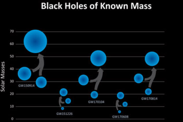 five black hole mergers