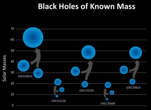 five black hole mergers