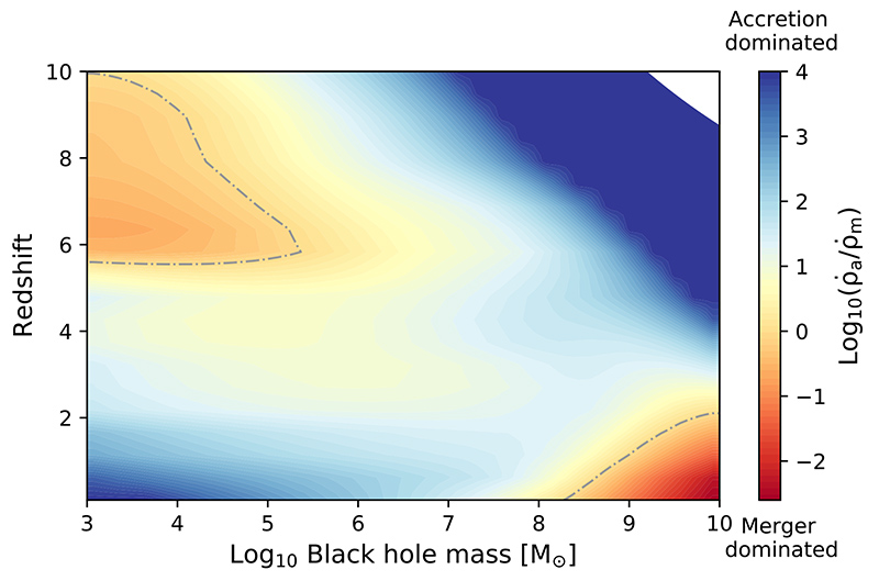 chart of how black holes of different masses grow over cosmic time