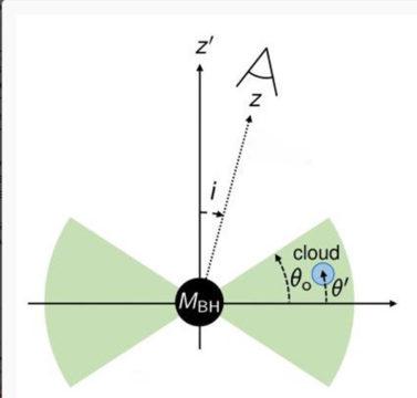 BLR geometry