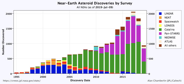 Near-Earth asteroids by survey