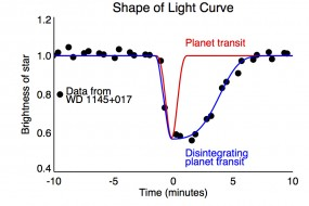 weird light curve from white dwarf