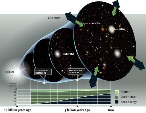 Universe's expansion explained