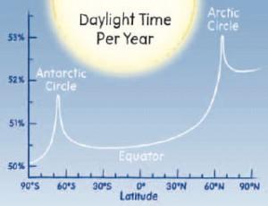 daylight_by_latitude