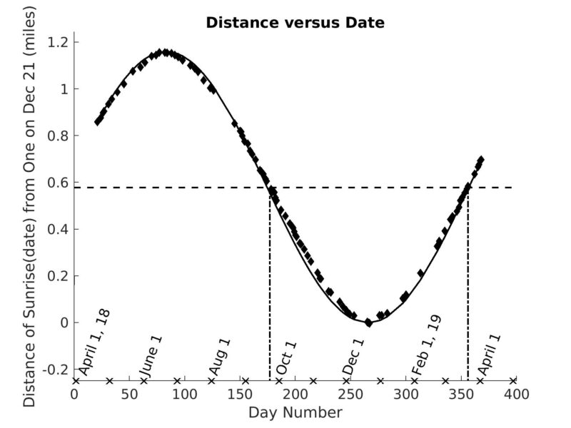 A graph of the distance of a sunrise location from that on December 21 versus the day number DN and date.