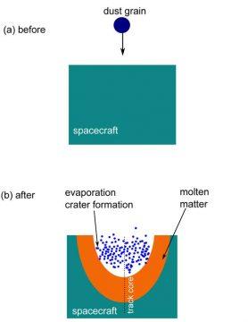 Dust grain relativistic impact